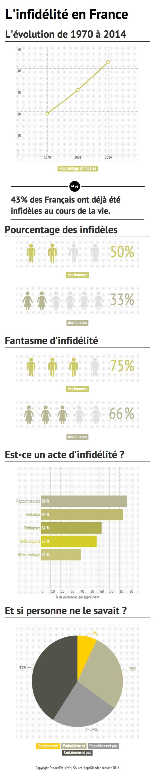 infographie-infidélité
